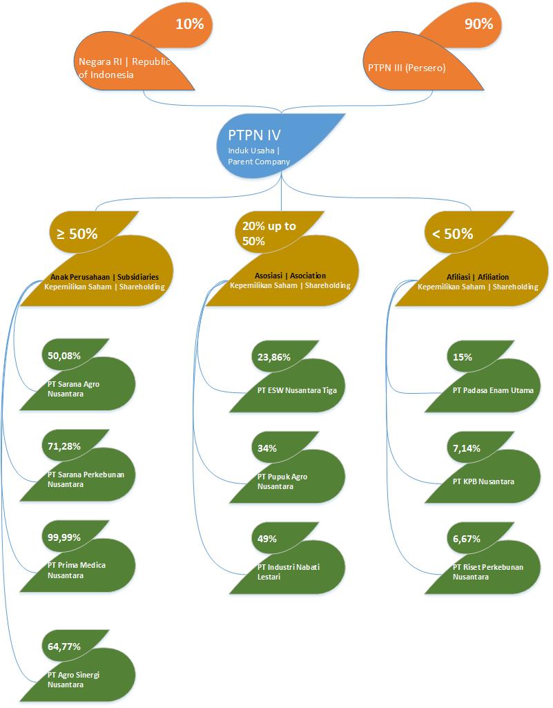 Struktur Grup3